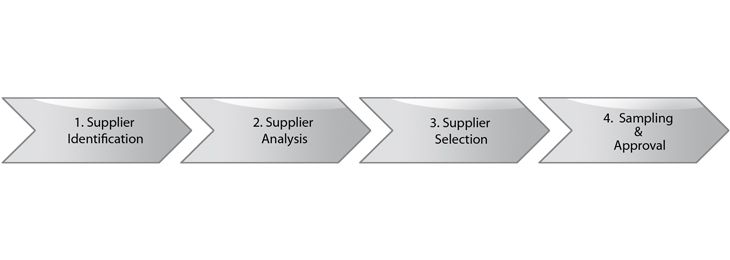 Supplier development flow chart: Supplier identification, analysis and selection, sampling and approval of suppliers