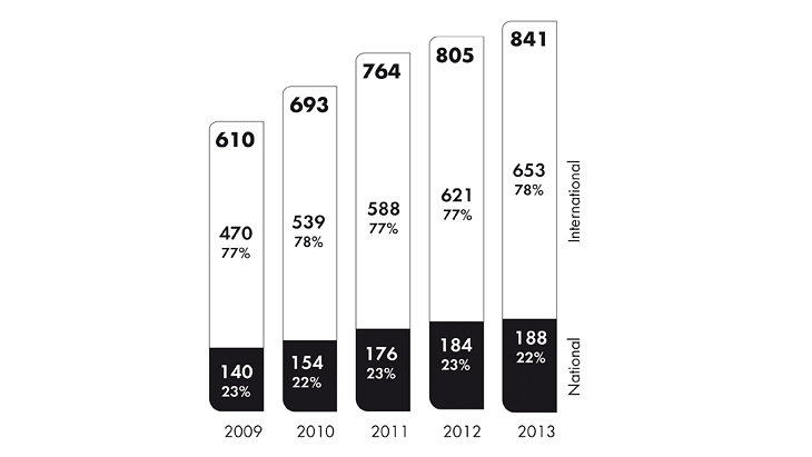 Net sales at the Hansgrohe Group between 2009 and 2013