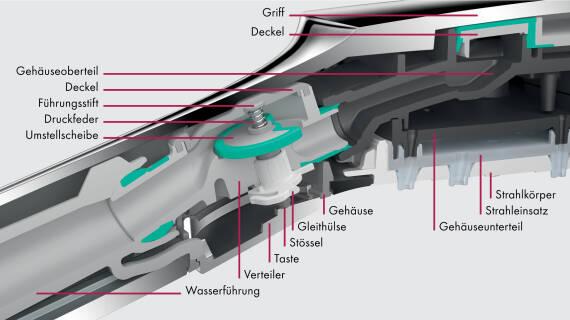 汉斯格雅Select一键触控技术: 精密耐用机械。