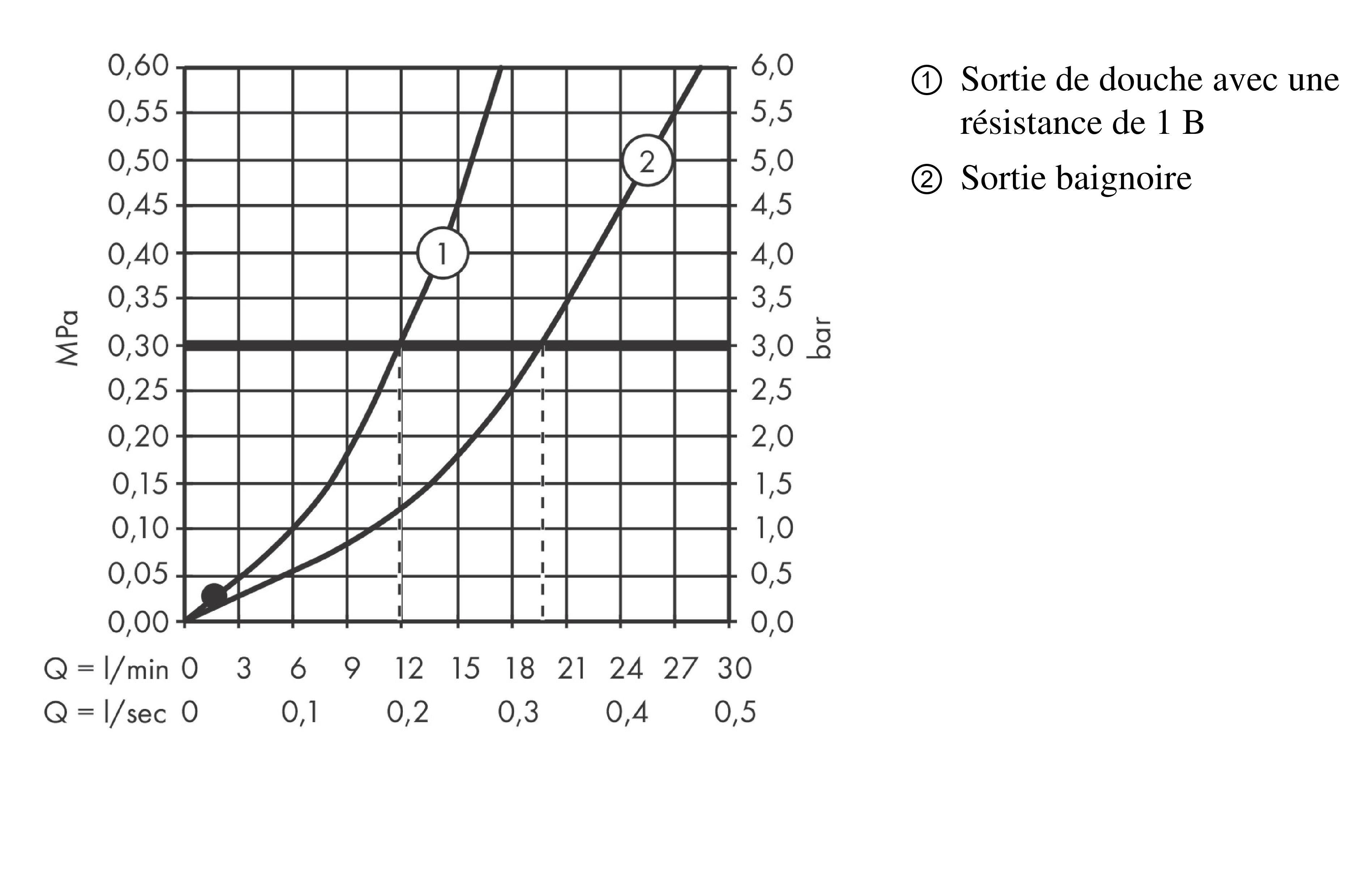 Hansgrohe montage en saillie Chrom/é poign/ée de rechange pour mitigeur thermostatique Ecostat Thermostat
