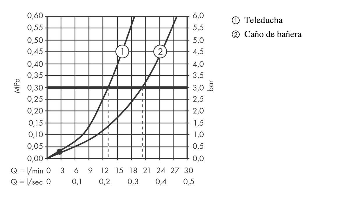 AXOR MyEdition Grifería de bañera: 2 funciones, cromo, ref