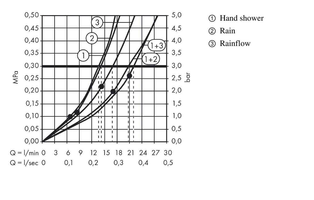 hansgrohe Shower panels: Raindance, 2 spray modes, Item No