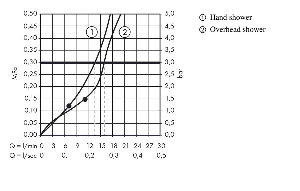 hansgrohe shower pipes  raindance select e  2 spray modes  item no  27126000