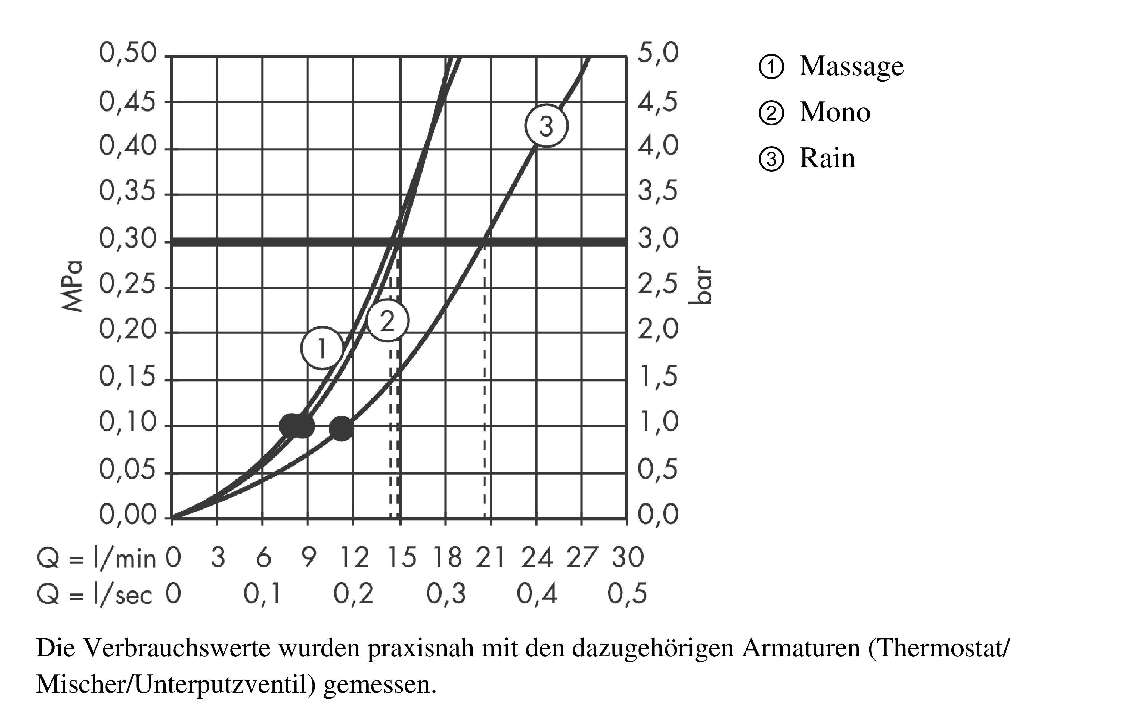 Hansgrohe Kopfbrausen Croma 100 3 Strahlarten Art Nr 27443000