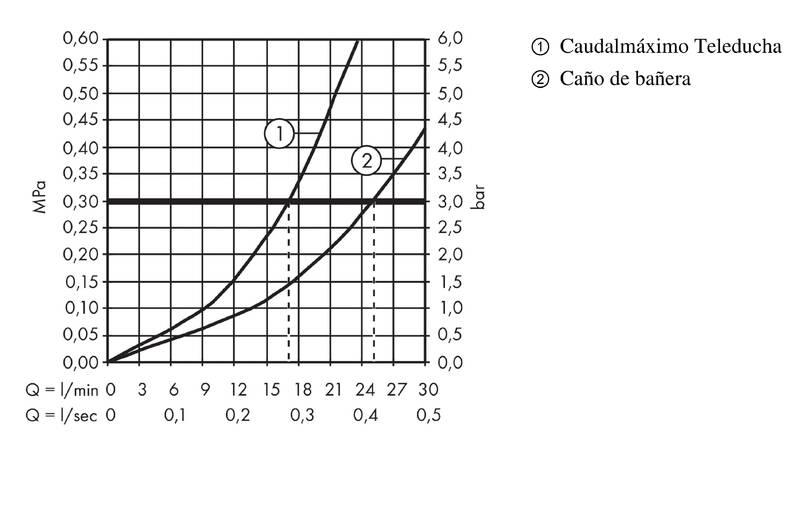 Metris Grifería de bañera: 2 funciones, cromo, ref