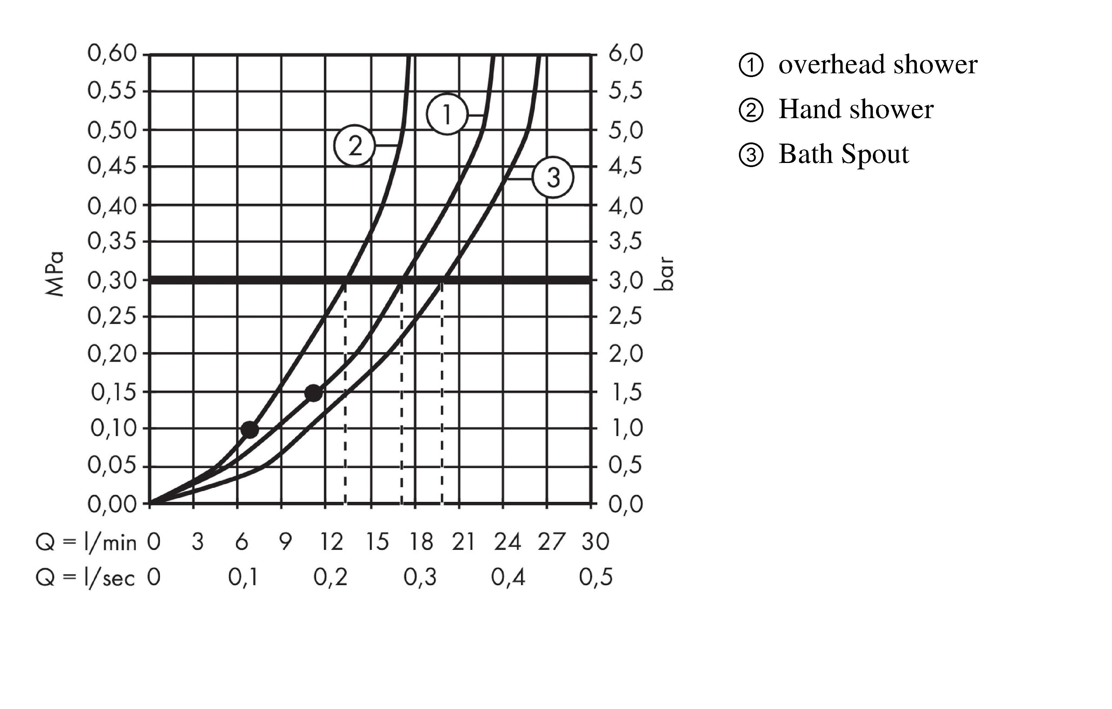 Hansgrohe Shower Pipes Crometta E 1 Spray Mode Item No
