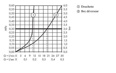 Ecostat Mitigeurs bain/douche: 2 sorties, chromé, 13121000