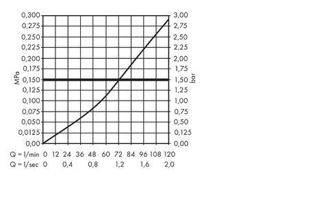 hansgrohe Shut-off valves: Basic set 130 l/min for shut