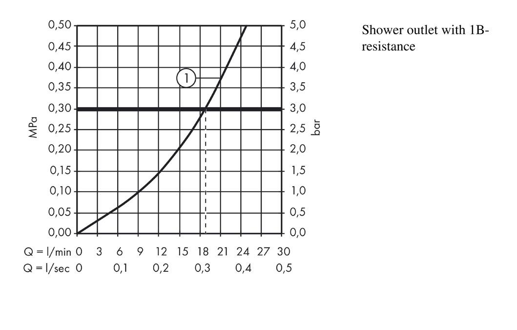 AXOR Citterio M Grifería de ducha: 1 salida, cromo, 34620000