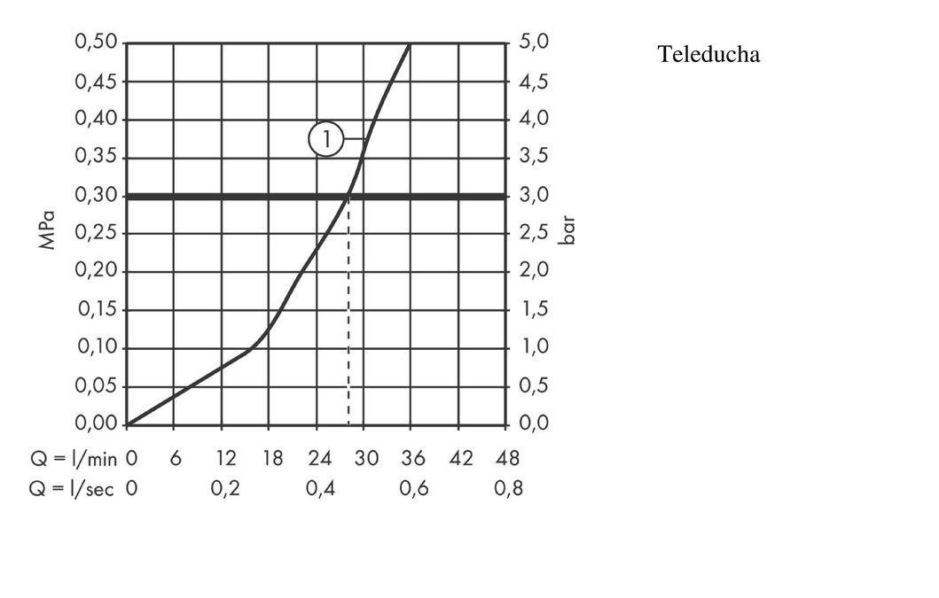 AXOR Urquiola Grifería de ducha: 1 salida, cromo, 11620000