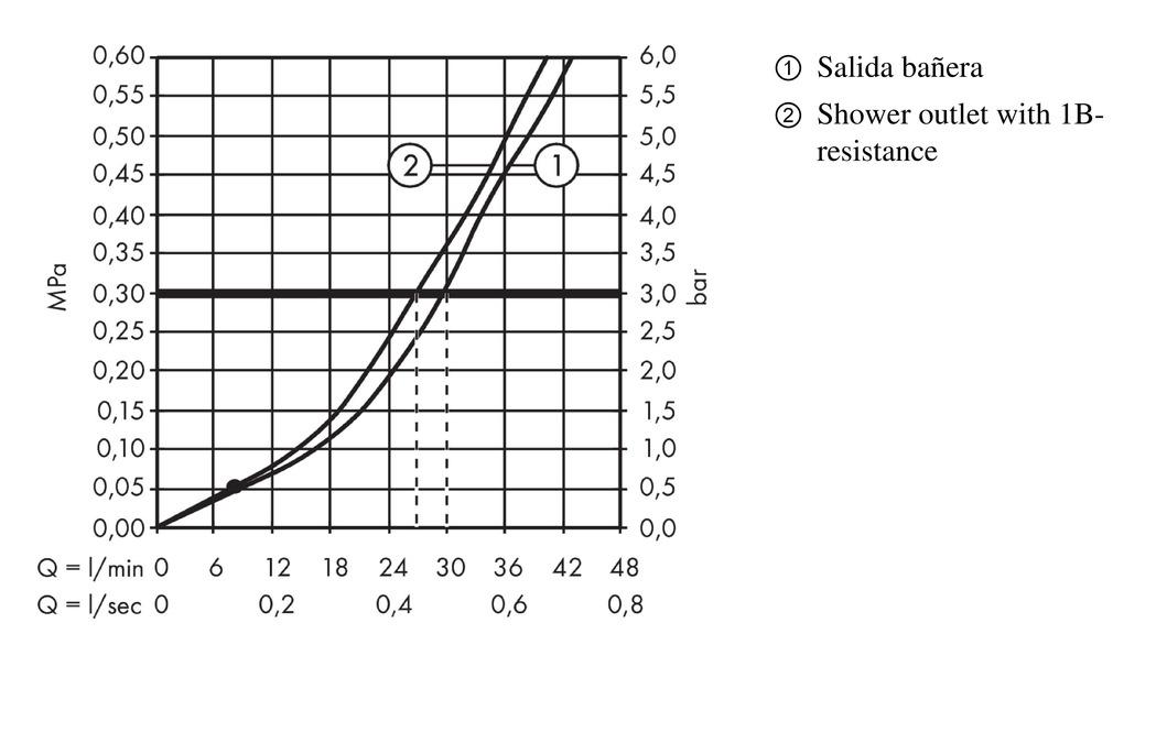 Focus Grifería de bañera: 2 funciones, cromo, 31947000