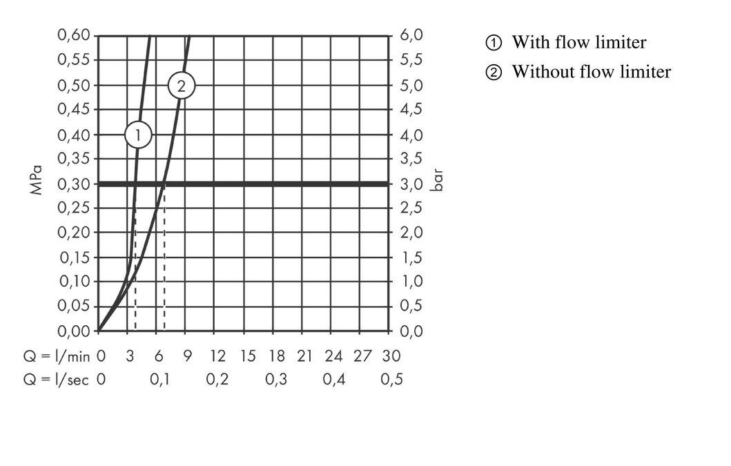 Hervorragend Logis Washbasin mixers: single lever, chrome, 71130000 CH01