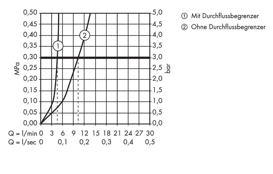 metris waschtischmischer: einhebel, chrom, art.-nr. 31084000 - Hansgrohe Metris Küche