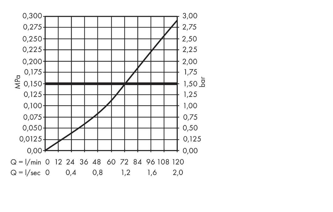 AXOR Shut-off valves: Basic set 130 l/min for shut-off