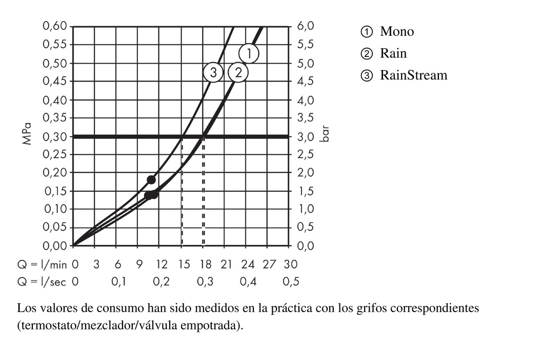 AXOR AXOR ShowerSolutions, 3 tipos de chorro, 35282000